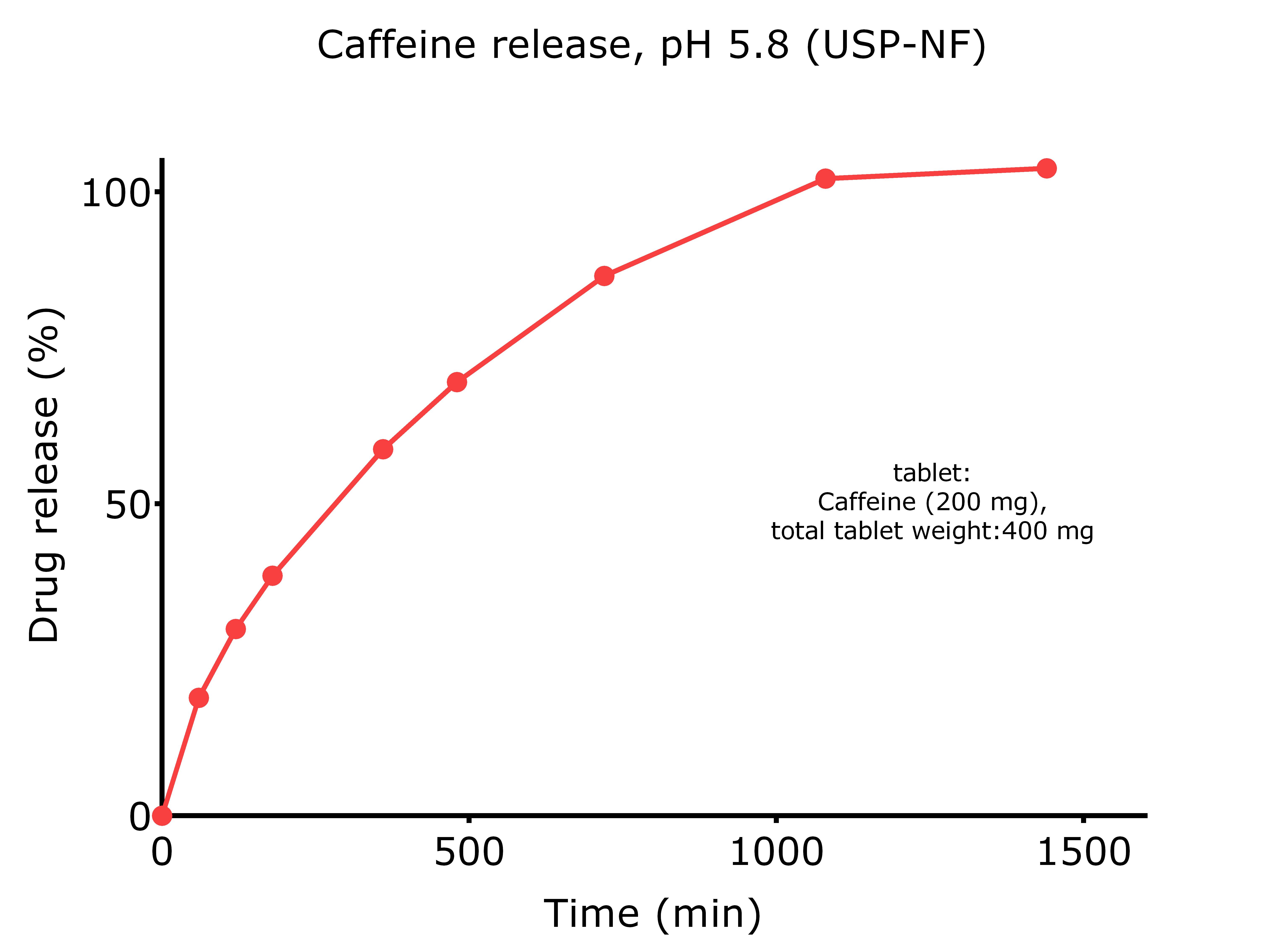 Reta M_Dissolution Caffeine_ Dissolution Caffeine