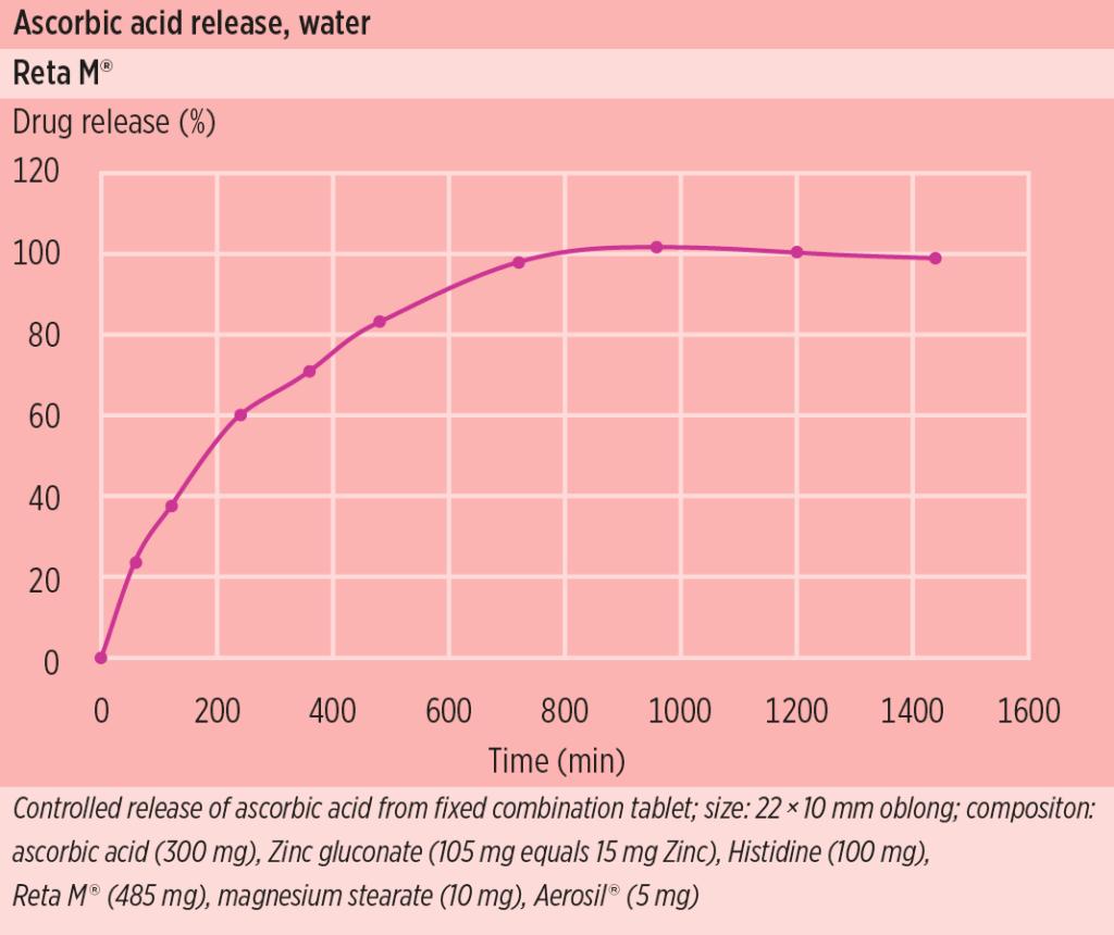 Reta M_Dissolution Ascorbic Acid